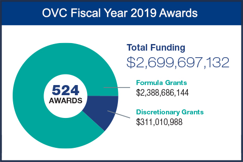 OVC Fiscal Year 2019 Awards