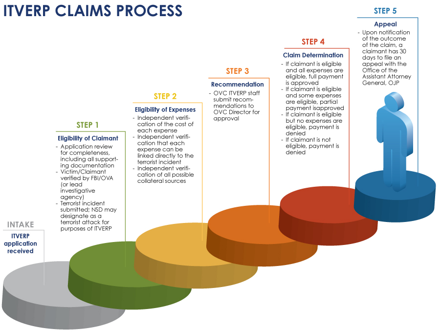 ITVERP Claims Review Process
