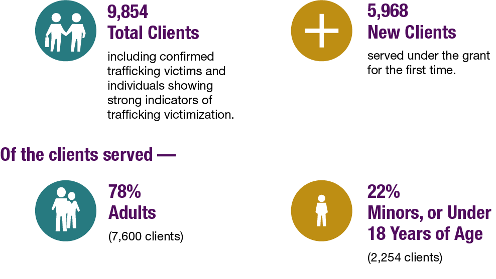 Fiscal Year 2020 OVC human trafficking grantee service infographic