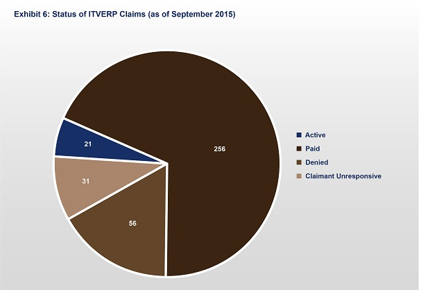 Exhibit 6: Status of All ITVERP Claims (as of September 2010)