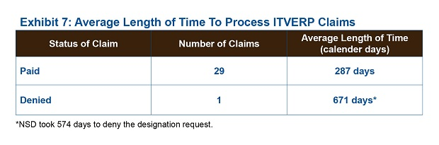 Exhibit 7: Average Length of Time To Process ITVERP Claims.