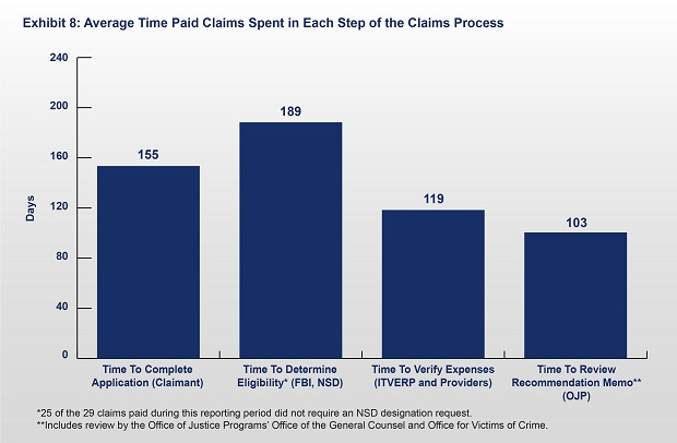 Exhibit 8: Average Time Spent Processing ITVERP Paid and Denied Claims.